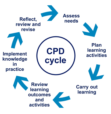 continuous personal and professional development (d) continuous professional development develop and regularly review a personal development plan the need for continuous improvement and the on-going.